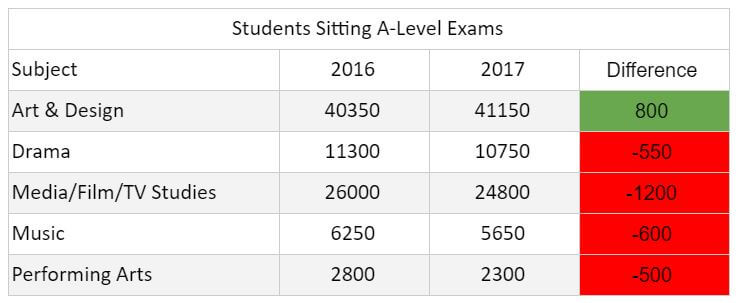 A-Level Students Sitting Art Subjects 2017