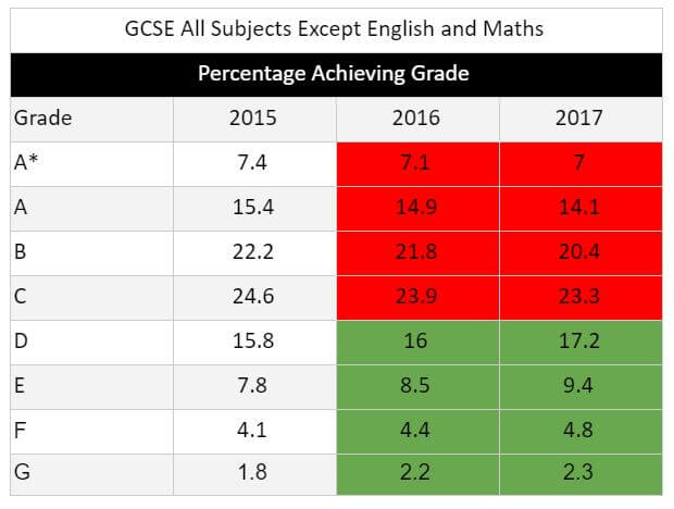 GCSE Results 2017 All Subjects Except English & Maths
