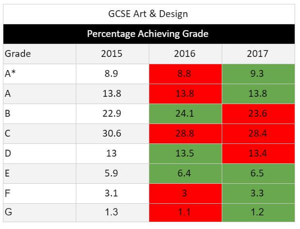 GCSE Results 2017 Art & Design