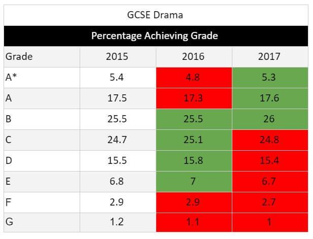 GCSE Results 2017 Drama