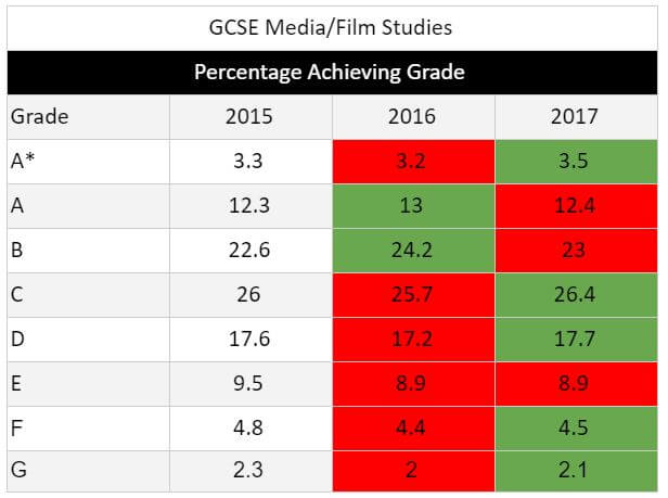 GCSE Results 2017 Media Studies, Film Studies
