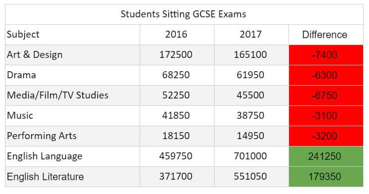 Students Sitting GCSE Arts & Culture Exams 2017