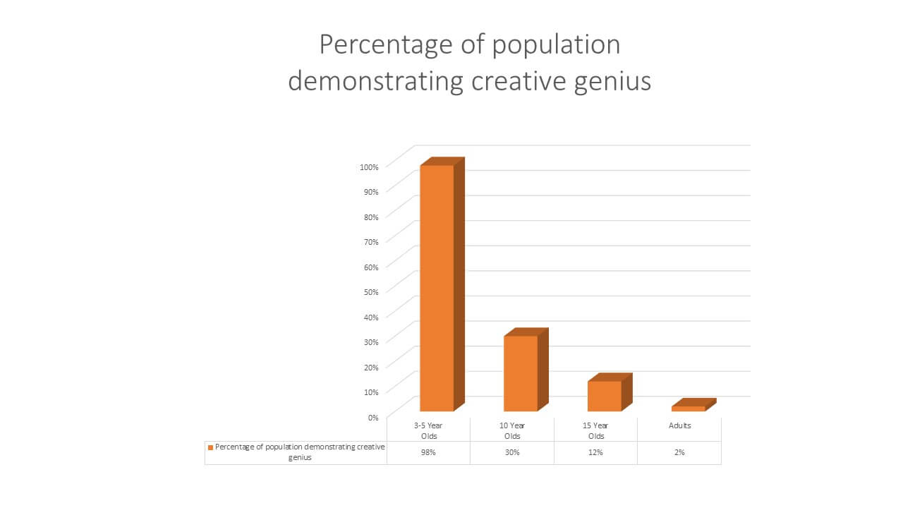Percentage of Population Displaying Creative Genius