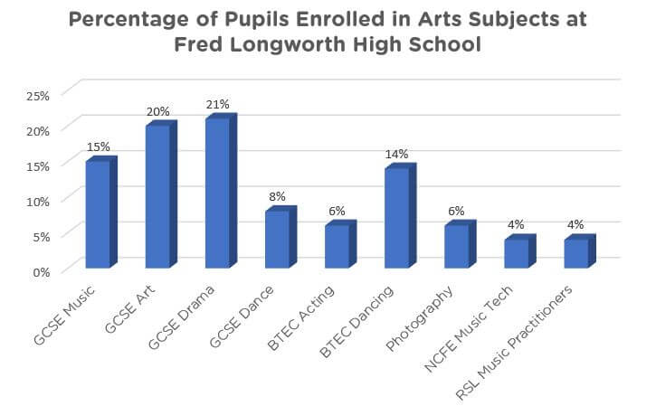 percentage of pupils enrolled in arts subjects at Fred Longworth High School