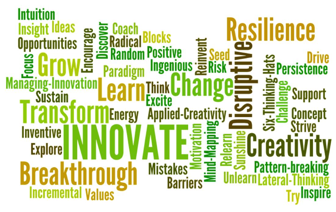 Creativity & Innovation Mind Map