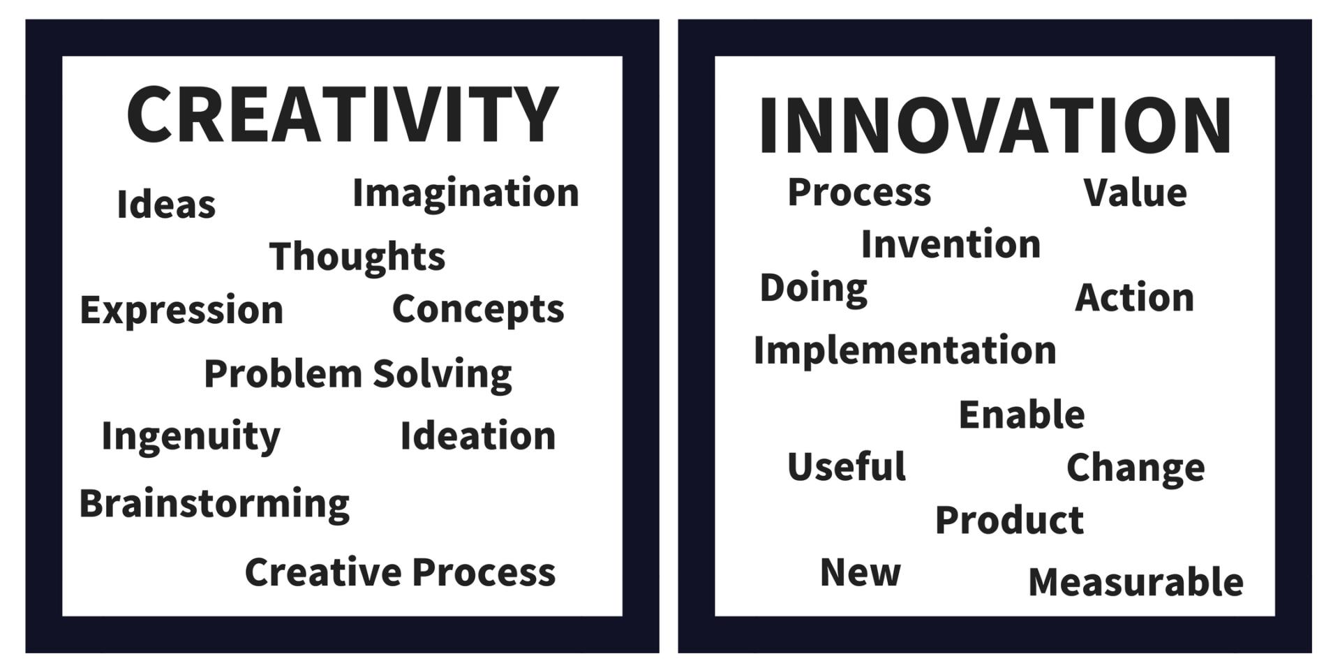 Creativity vs Innovation