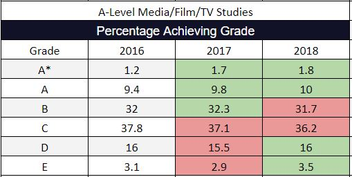 2018 A-Level Results Media Film TV Studies