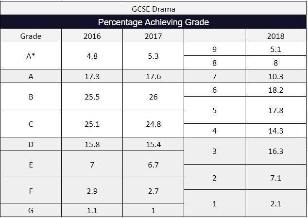 2018 GCSE Results Drama