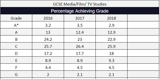 2018 GCSE Results Media Film TV Studies