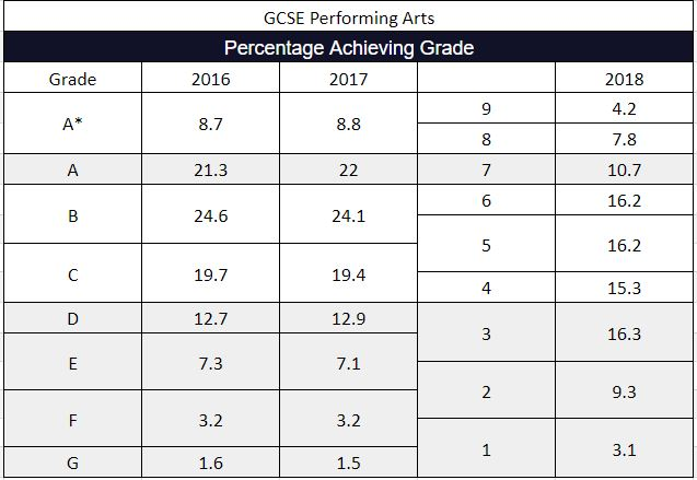 2018 GCSE Results Performing Arts