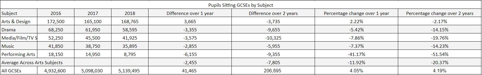 Pupils Sitting GCSEs by Subject