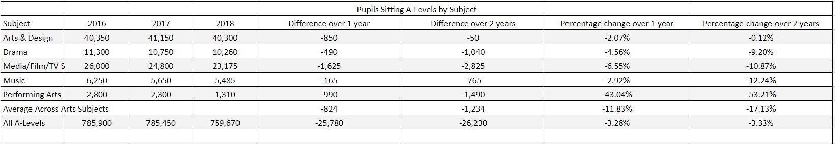Pupils sitting A-Levels by Subject
